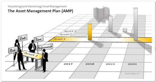 Kế hoạch quản lý tài sản là gì?