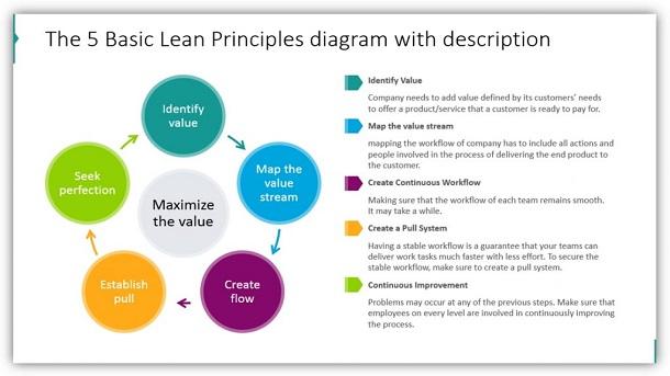 Sơ lược lịch sử phát triển phương pháp LEAN