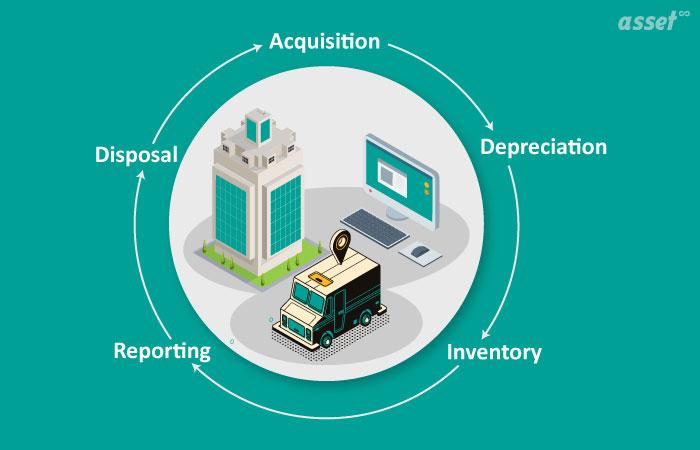 Quản lý tài sản cố định là gì?