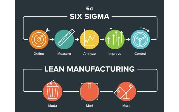Cách áp dụng phương pháp Lean Six Sigma trong nhà máy sản xuất