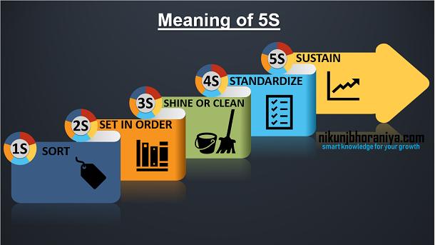 5S được áp dụng lần đầu tiên ở Toyota