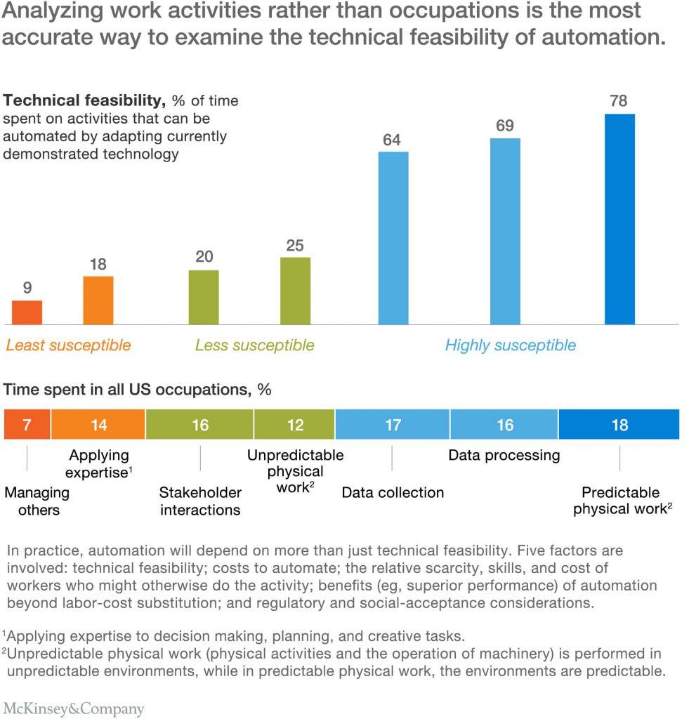 Tỷ lệ ứng dụng khả thi tự động hóa cao nhất ở các lĩnh vực như nhà máy sản xuất, bán lẻ,...