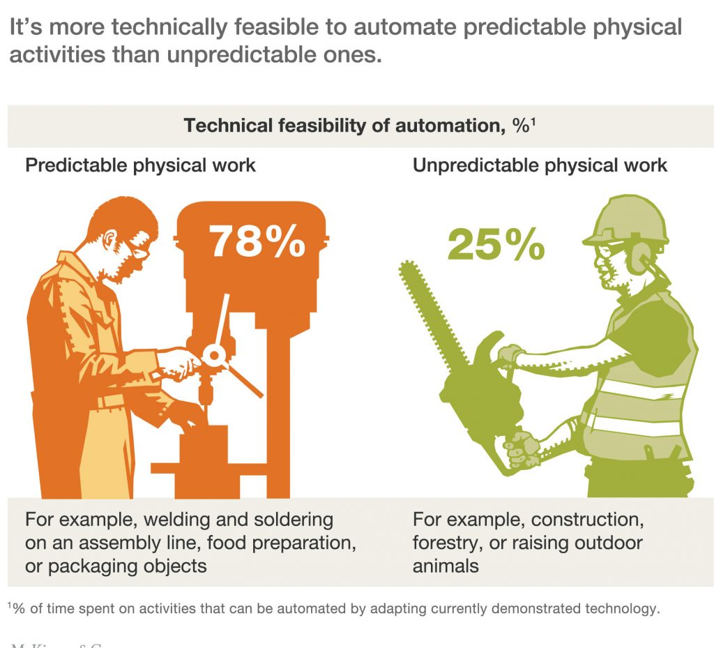 Ví dụ về ứng dụng tự động hóa trong nhà máy sản xuất
